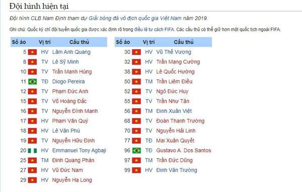 Danh sách đội hình cầu thủ của đội bóng