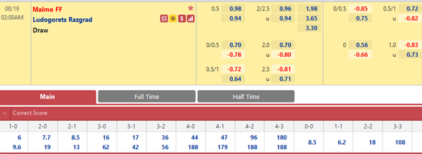 Tỷ lệ kèo bóng đá giữa Malmo vs Ludogorets